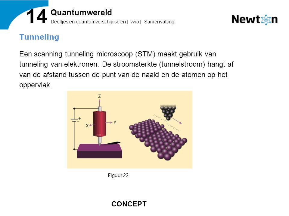 Tunneling Een scanning tunneling microscoop (STM) maakt gebruik van tunneling van elektronen.