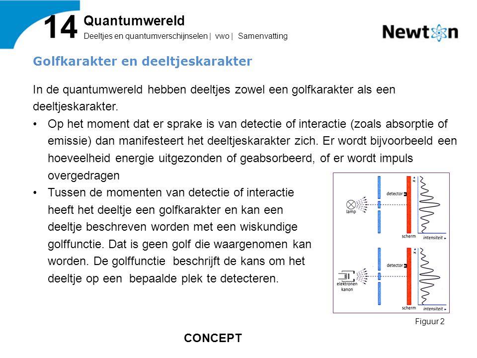 Golfkarakter en deeltjeskarakter In de quantumwereld hebben deeltjes zowel een golfkarakter als een deeltjeskarakter.