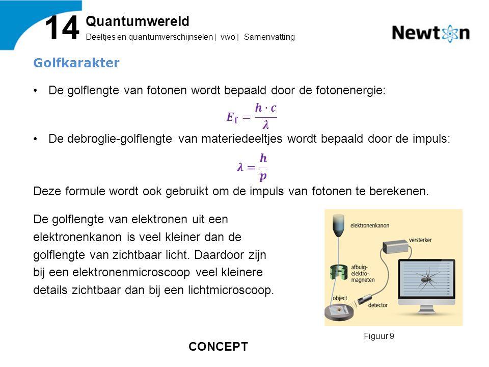 Deeltjes en quantumverschijnselen | vwo | Samenvatting 14 Quantumwereld Figuur 9 CONCEPT