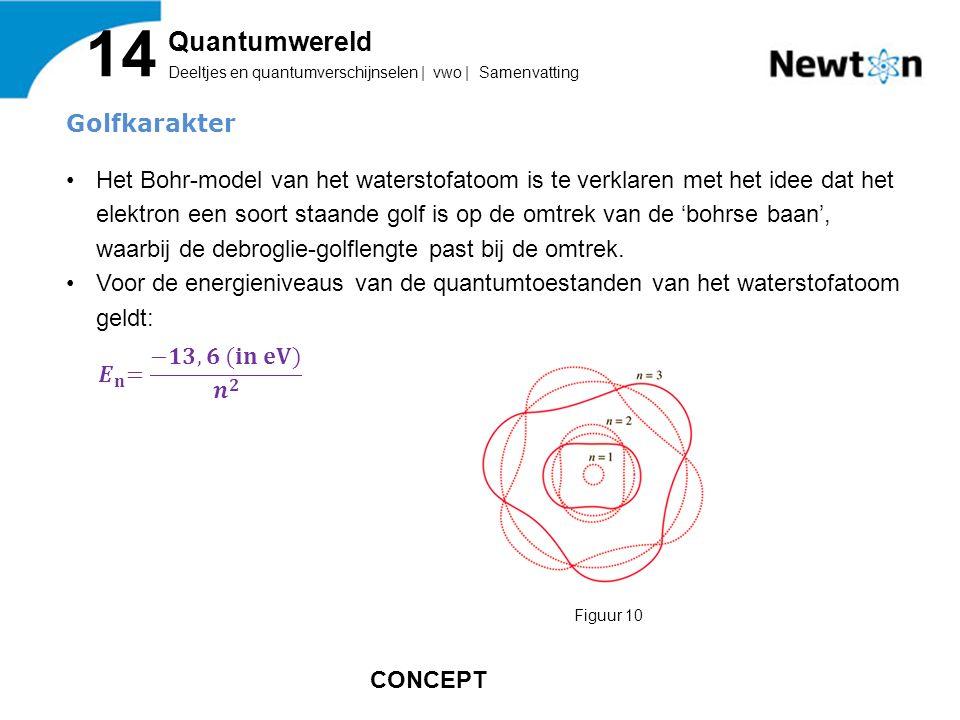 Deeltjes en quantumverschijnselen | vwo | Samenvatting 14 Quantumwereld Figuur 10 CONCEPT