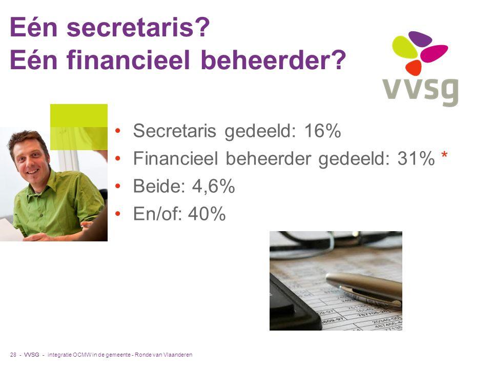 VVSG - Secretaris gedeeld: 16% Financieel beheerder gedeeld: 31% * Beide: 4,6% En/of: 40% Eén secretaris? Eén financieel beheerder? integratie OCMW in