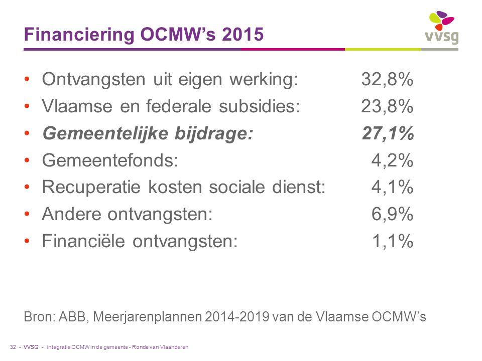 VVSG - Financiering OCMW's 2015 Ontvangsten uit eigen werking:32,8% Vlaamse en federale subsidies: 23,8% Gemeentelijke bijdrage: 27,1% Gemeentefonds: 4,2% Recuperatie kosten sociale dienst: 4,1% Andere ontvangsten: 6,9% Financiële ontvangsten: 1,1% Bron: ABB, Meerjarenplannen 2014-2019 van de Vlaamse OCMW's 32 -integratie OCMW in de gemeente - Ronde van Vlaanderen