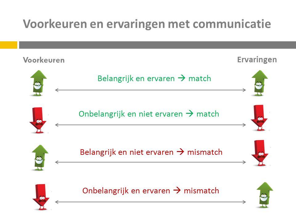 Voorkeuren en ervaringen met communicatie Voorkeuren Ervaringen Belangrijk en ervaren  match Onbelangrijk en niet ervaren  match Belangrijk en niet ervaren  mismatch Onbelangrijk en ervaren  mismatch