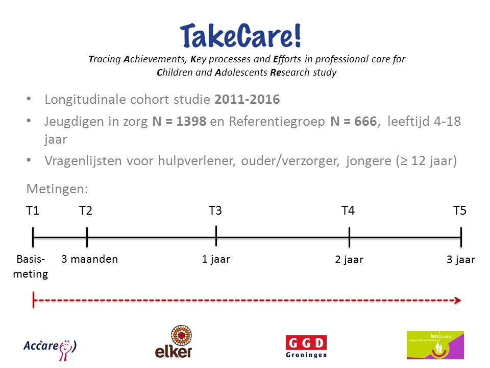 Tracing Achievements, Key processes and Efforts in professional care for Children and Adolescents Research study Longitudinale cohort studie 2011-2016 Jeugdigen in zorg N = 1398 en Referentiegroep N = 666, leeftijd 4-18 jaar Vragenlijsten voor hulpverlener, ouder/verzorger, jongere (≥ 12 jaar) Metingen: T5 Basis- meting 3 maanden1 jaar 2 jaar3 jaar T1T2T3T4
