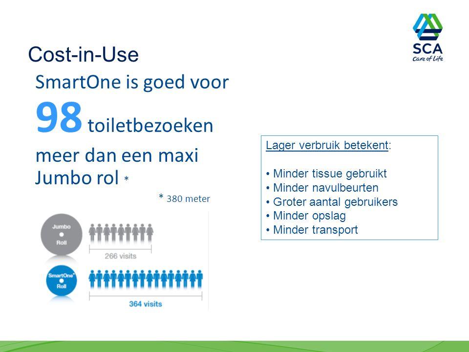 SmartOne is goed voor 98 toiletbezoeken meer dan een maxi Jumbo rol * * 380 meter Lager verbruik betekent: Minder tissue gebruikt Minder navulbeurten Groter aantal gebruikers Minder opslag Minder transport