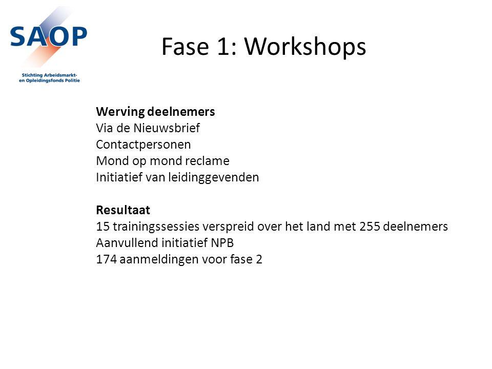 Fase 1: Workshops Werving deelnemers Via de Nieuwsbrief Contactpersonen Mond op mond reclame Initiatief van leidinggevenden Resultaat 15 trainingssessies verspreid over het land met 255 deelnemers Aanvullend initiatief NPB 174 aanmeldingen voor fase 2