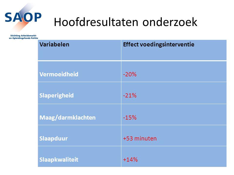 Hoofdresultaten onderzoek VariabelenEffect voedingsinterventie Vermoeidheid -20% Slaperigheid -21% Maag/darmklachten -15% Slaapduur +53 minuten Slaapk