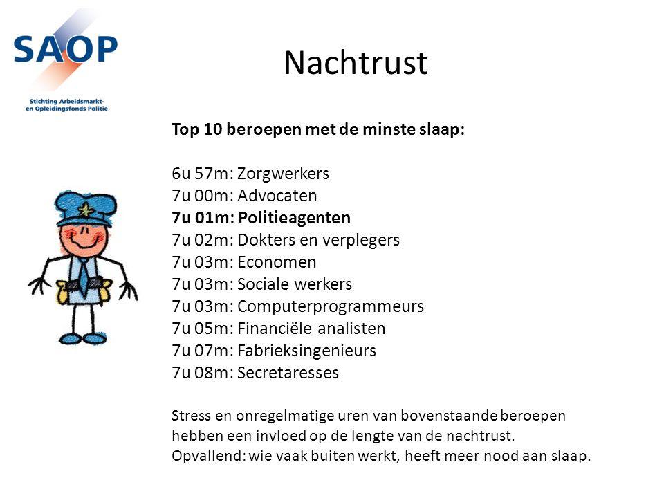 Nachtrust Top 10 beroepen met de minste slaap: 6u 57m: Zorgwerkers 7u 00m: Advocaten 7u 01m: Politieagenten 7u 02m: Dokters en verplegers 7u 03m: Econ