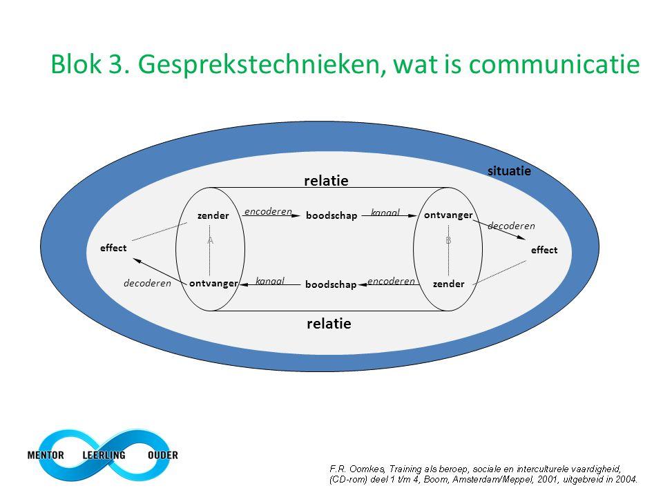 encoderen zenderboodschap ontvanger boodschap zender encoderenkanaal relatie decoderen effect decoderen effect situatie AB Blok 3. Gesprekstechnieken,