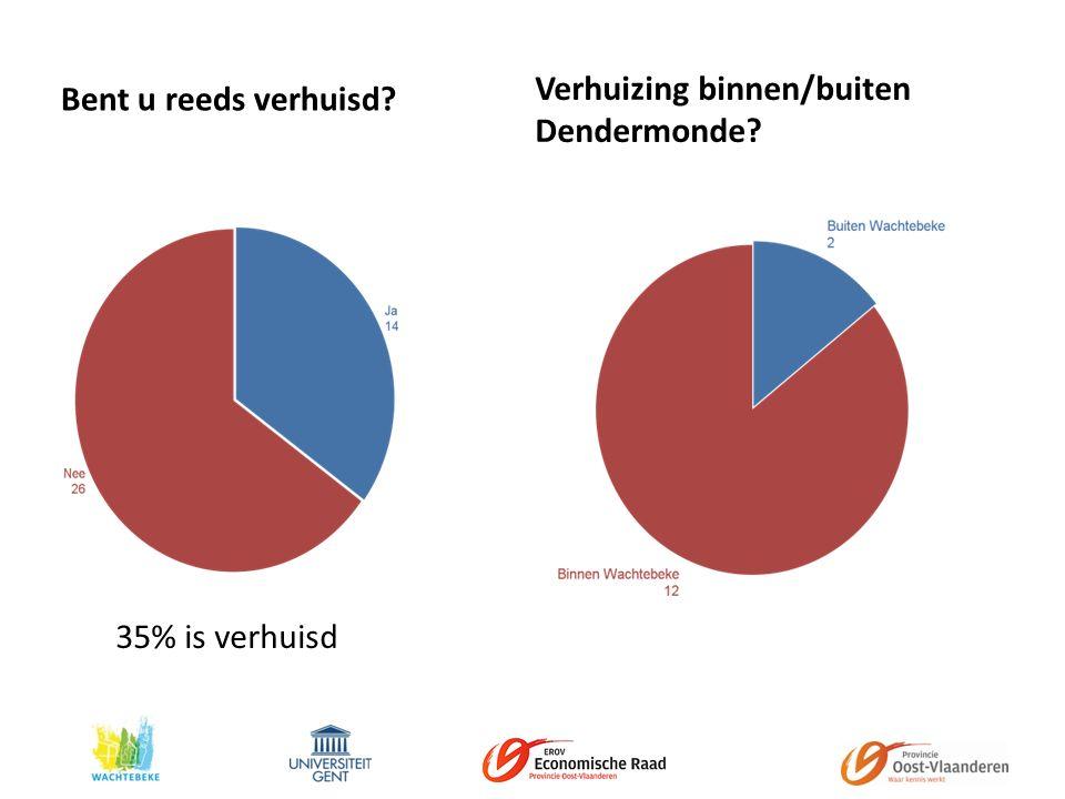 Bent u reeds verhuisd Verhuizing binnen/buiten Dendermonde 35% is verhuisd
