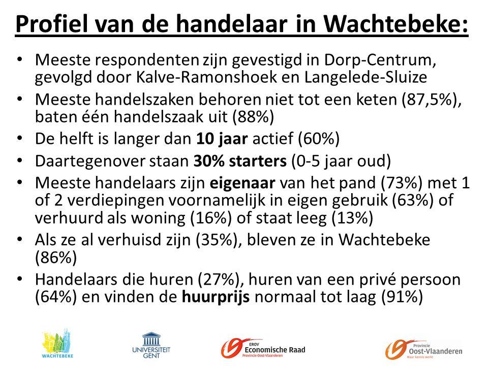 Profiel van de handelaar in Wachtebeke: Meeste respondenten zijn gevestigd in Dorp-Centrum, gevolgd door Kalve-Ramonshoek en Langelede-Sluize Meeste handelszaken behoren niet tot een keten (87,5%), baten één handelszaak uit (88%) De helft is langer dan 10 jaar actief (60%) Daartegenover staan 30% starters (0-5 jaar oud) Meeste handelaars zijn eigenaar van het pand (73%) met 1 of 2 verdiepingen voornamelijk in eigen gebruik (63%) of verhuurd als woning (16%) of staat leeg (13%) Als ze al verhuisd zijn (35%), bleven ze in Wachtebeke (86%) Handelaars die huren (27%), huren van een privé persoon (64%) en vinden de huurprijs normaal tot laag (91%)