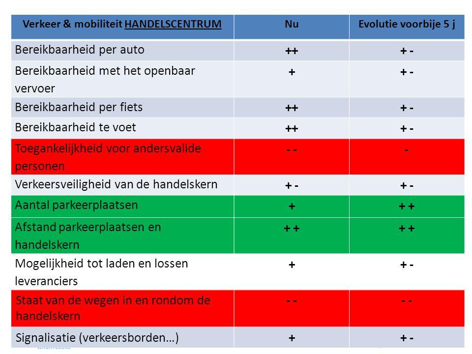 Verkeer & mobiliteit HANDELSCENTRUMNuEvolutie voorbije 5 j Bereikbaarheid per auto +++ - Bereikbaarheid met het openbaar vervoer ++ - Bereikbaarheid per fiets +++ - Bereikbaarheid te voet +++ - Toegankelijkheid voor andersvalide personen - - Verkeersveiligheid van de handelskern + - Aantal parkeerplaatsen ++ Afstand parkeerplaatsen en handelskern + Mogelijkheid tot laden en lossen leveranciers ++ - Staat van de wegen in en rondom de handelskern - Signalisatie (verkeersborden…)++ -