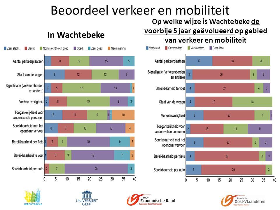 Beoordeel verkeer en mobiliteit In Wachtebeke Op welke wijze is Wachtebeke de voorbije 5 jaar geëvolueerd op gebied van verkeer en mobiliteit