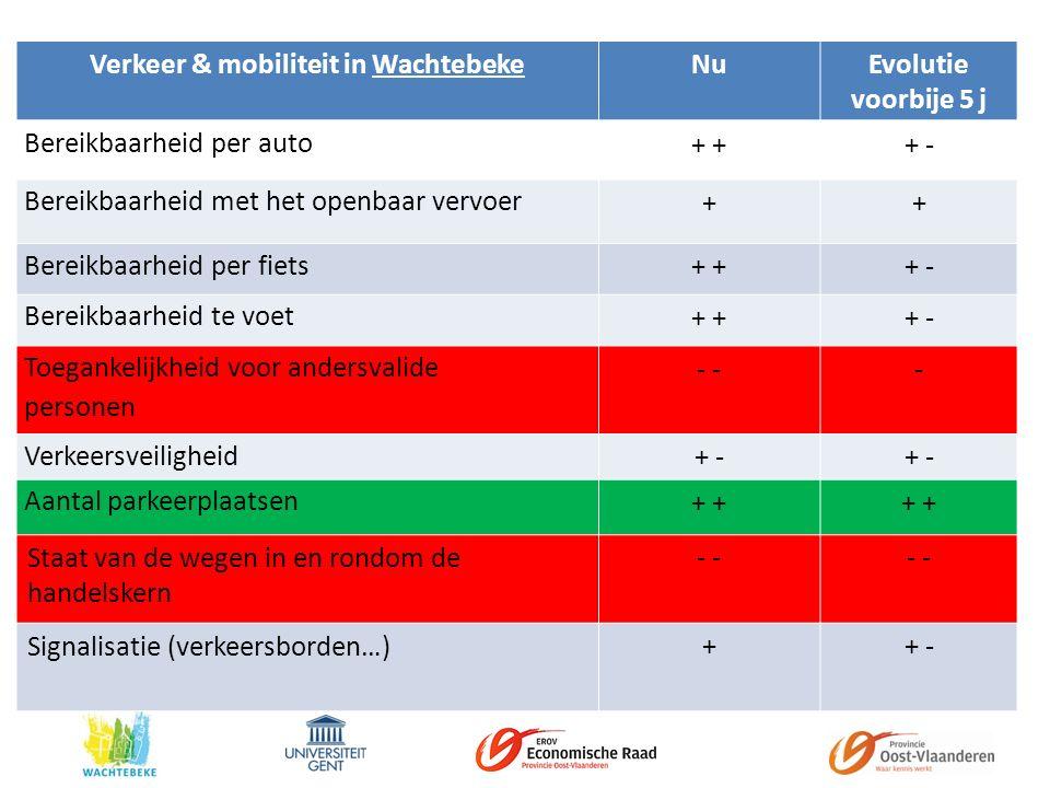 Verkeer & mobiliteit in WachtebekeNuEvolutie voorbije 5 j Bereikbaarheid per auto + + - Bereikbaarheid met het openbaar vervoer ++ Bereikbaarheid per fiets + + - Bereikbaarheid te voet + + - Toegankelijkheid voor andersvalide personen - - Verkeersveiligheid + - Aantal parkeerplaatsen + Staat van de wegen in en rondom de handelskern - Signalisatie (verkeersborden…)++ -