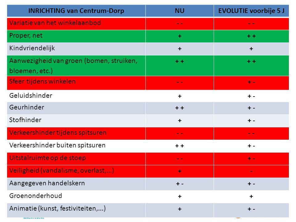 INRICHTING van Centrum-DorpNUEVOLUTIE voorbije 5 J Variatie van het winkelaanbod - Proper, net ++ Kindvriendelijk ++ Aanwezigheid van groen (bomen, struiken, bloemen, etc.) + Sfeer tijdens winkelen - + - Geluidshinder ++ - Geurhinder + + - Stofhinder ++ - Verkeershinder tijdens spitsuren - Verkeershinder buiten spitsuren + + - Uitstalruimte op de stoep - + - Veiligheid (vandalisme, overlast,...) +- Aangegeven handelskern + - Groenonderhoud ++ Animatie (kunst, festiviteiten,...) ++ -