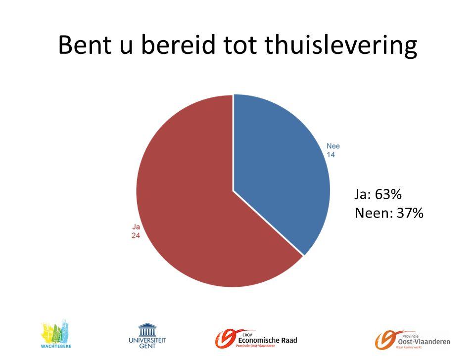 Bent u bereid tot thuislevering Ja: 63% Neen: 37%