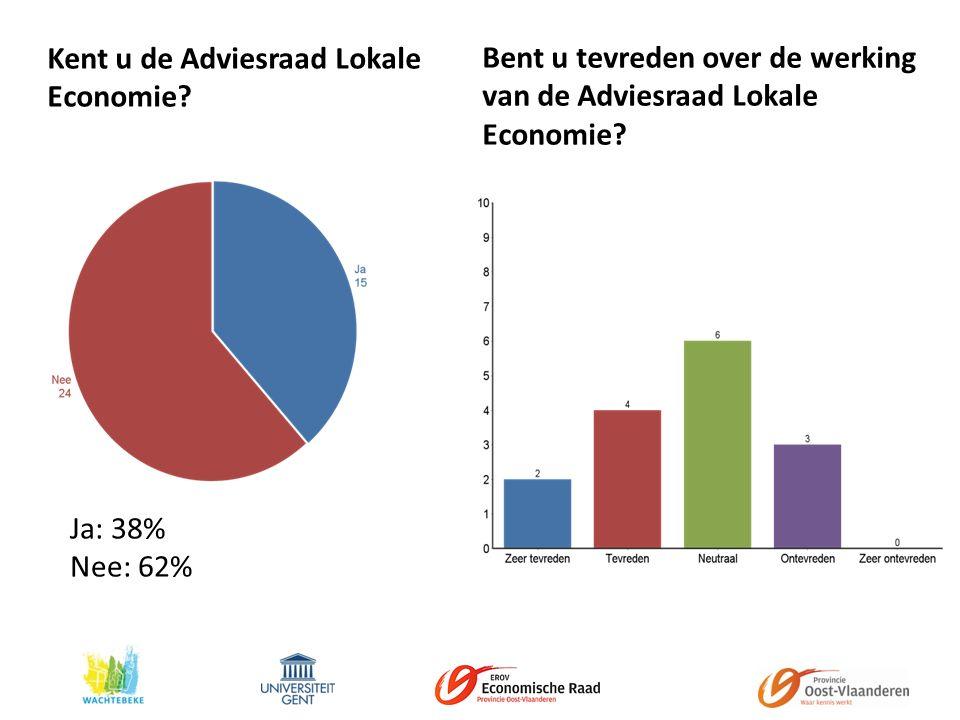 Kent u de Adviesraad Lokale Economie.