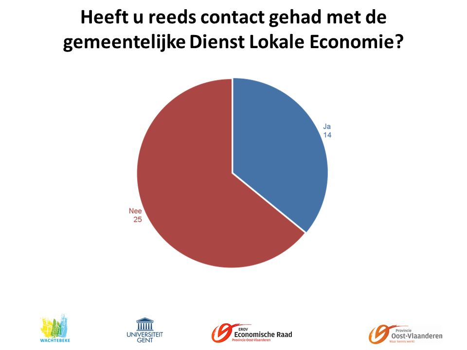 Heeft u reeds contact gehad met de gemeentelijke Dienst Lokale Economie
