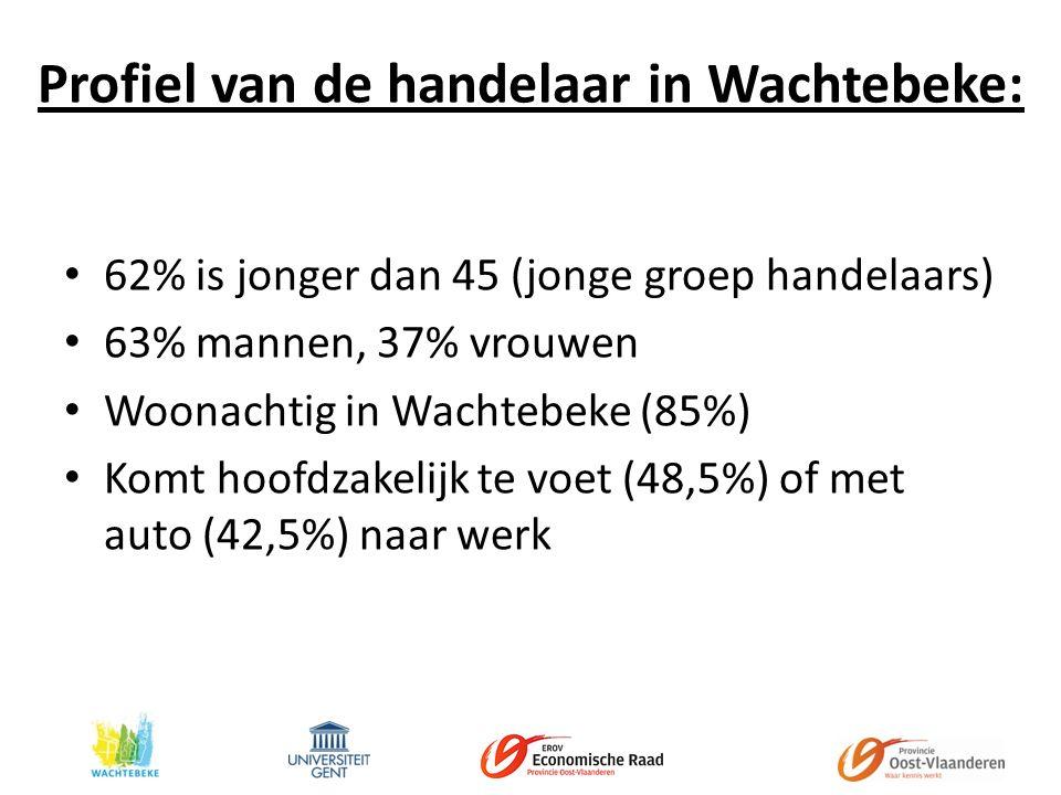 Profiel van de handelaar in Wachtebeke: 62% is jonger dan 45 (jonge groep handelaars) 63% mannen, 37% vrouwen Woonachtig in Wachtebeke (85%) Komt hoofdzakelijk te voet (48,5%) of met auto (42,5%) naar werk