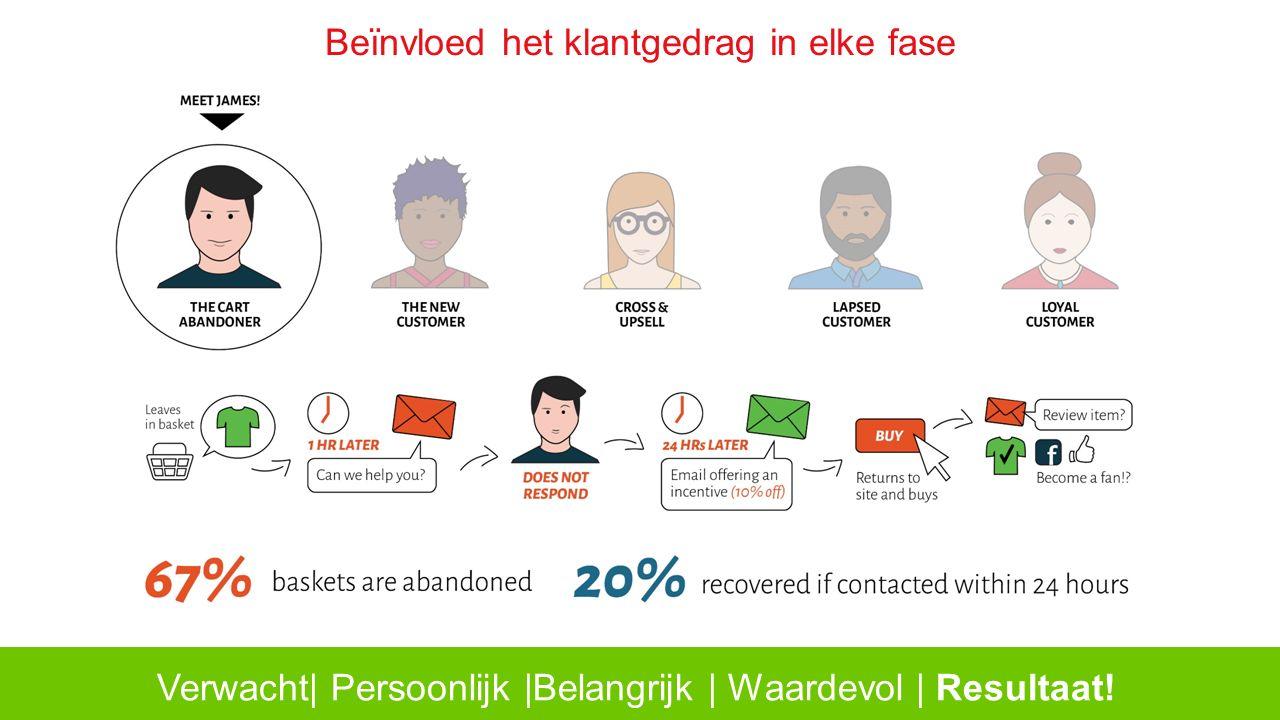 Beïnvloed het klantgedrag in elke fase Verwacht| Persoonlijk |Belangrijk | Waardevol | Resultaat!