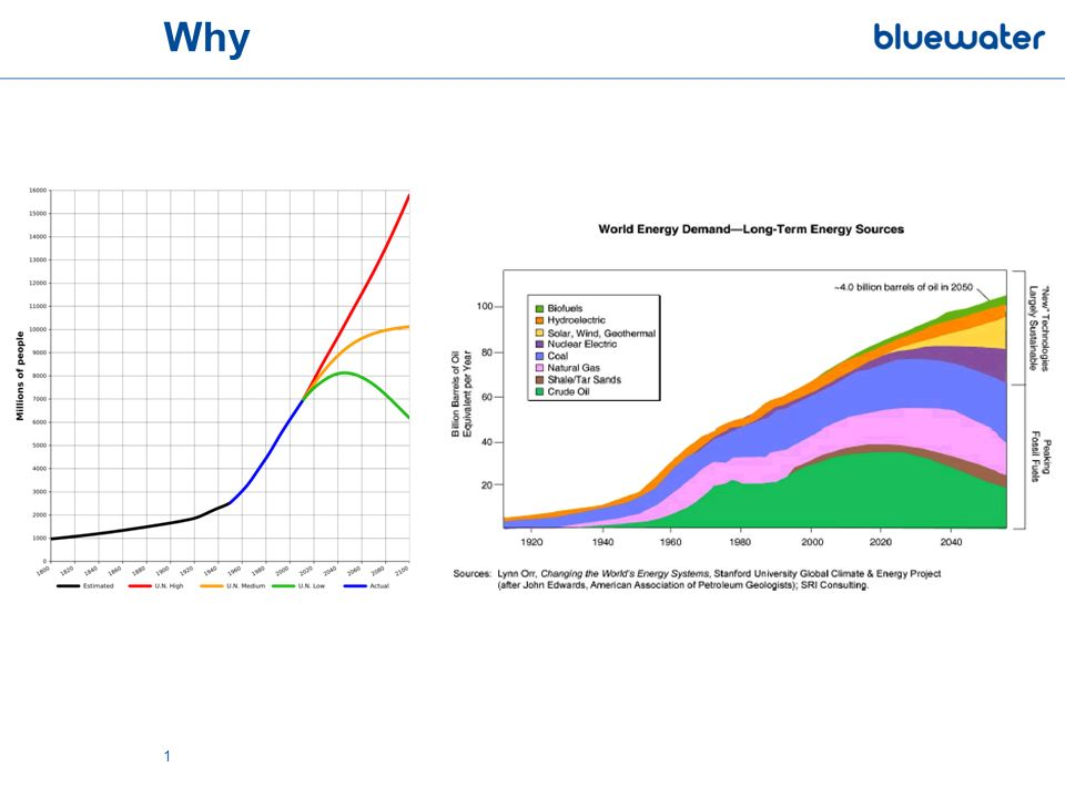 What BlueTEC in operation Delivering clean energy from the tides into the Dutch grid Unique installation worldwide