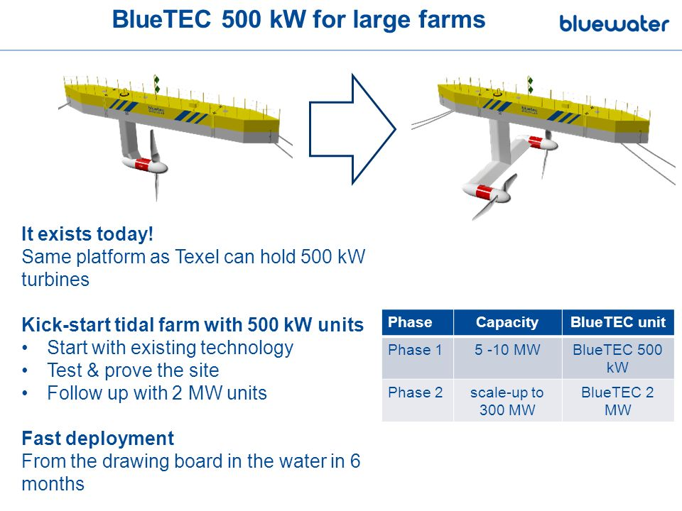 BlueTEC 500 kW for large farms It exists today.