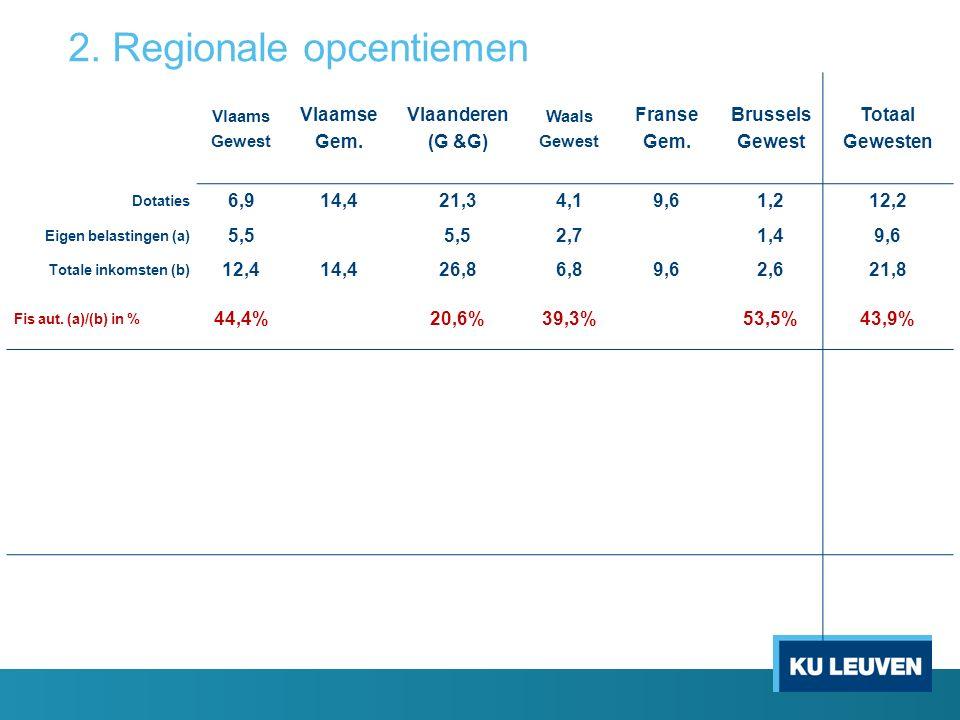 Vlaams Gewest Vlaamse Gem. Vlaanderen (G &G) Waals Gewest Franse Gem.