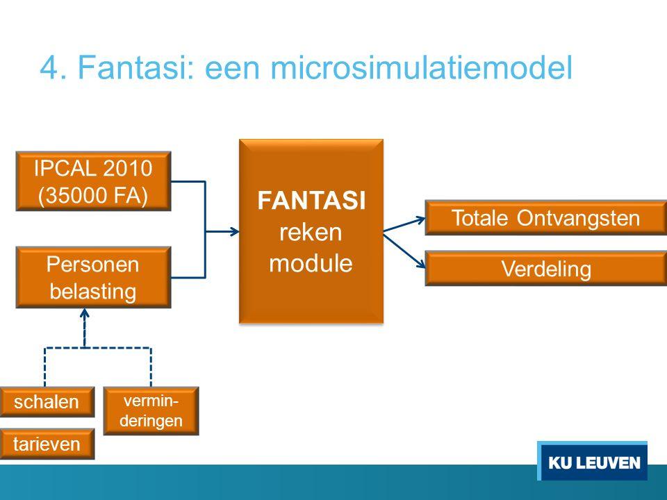 FANTASI reken module IPCAL 2010 (35000 FA) Personen belasting Totale Ontvangsten schalen tarieven vermin- deringen Verdeling 4.