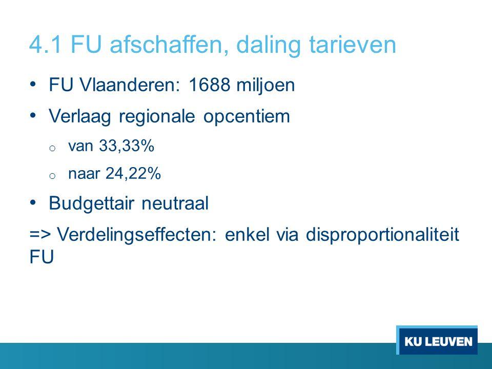 4.1 FU afschaffen, daling tarieven FU Vlaanderen: 1688 miljoen Verlaag regionale opcentiem o van 33,33% o naar 24,22% Budgettair neutraal => Verdelingseffecten: enkel via disproportionaliteit FU