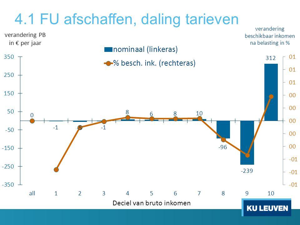 4.1 FU afschaffen, daling tarieven