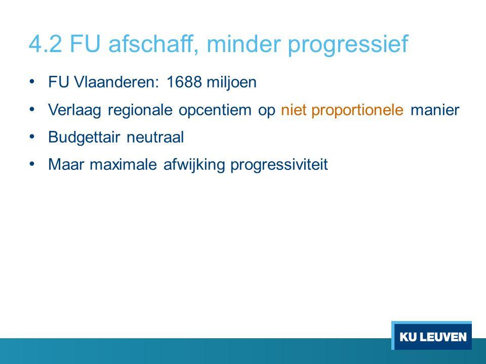 4.2 FU afschaff, minder progressief FU Vlaanderen: 1688 miljoen Verlaag regionale opcentiem op niet proportionele manier Budgettair neutraal Maar maximale afwijking progressiviteit