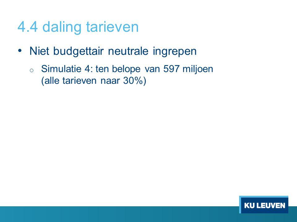 4.4 daling tarieven Niet budgettair neutrale ingrepen o Simulatie 4: ten belope van 597 miljoen (alle tarieven naar 30%)