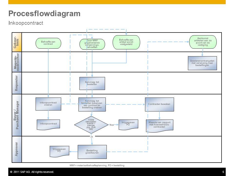 ©2011 SAP AG. All rights reserved.5 Procesflowdiagram Inkoopcontract Buyer / Purchase Manager Gebeur- tenis Inkoopcontract creëren Door MRP gegenereer