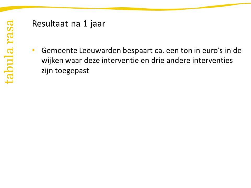 Resultaat na 1 jaar Gemeente Leeuwarden bespaart ca.