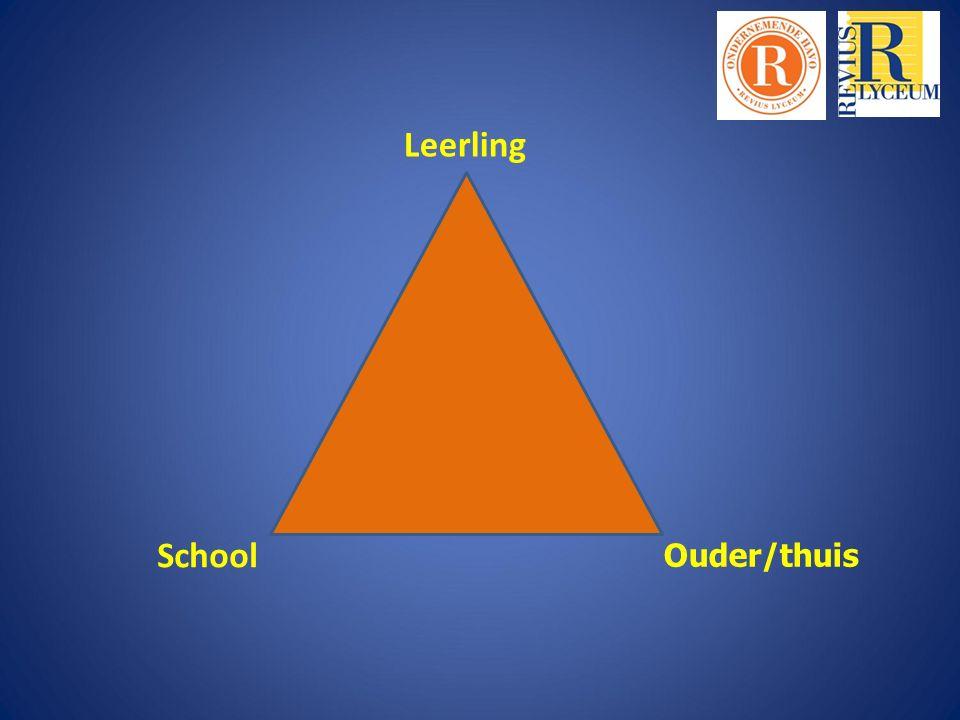 Leerling Ouder/thuis School