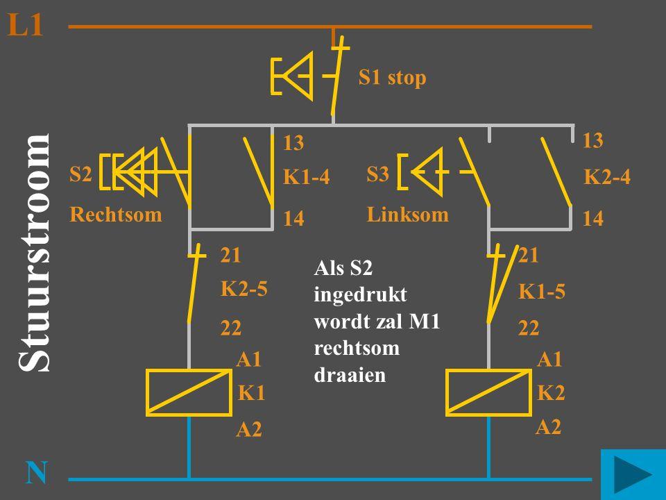 S2 Rechtsom K1 N K2-5 K1-4 13 14 A1 A2 Stuurstroom L1 S3 Linksom K2 K1-5 K2-4 13 14 A1 A2 21 22 21 S1 stop Als S2 ingedrukt wordt zal M1 rechtsom draa