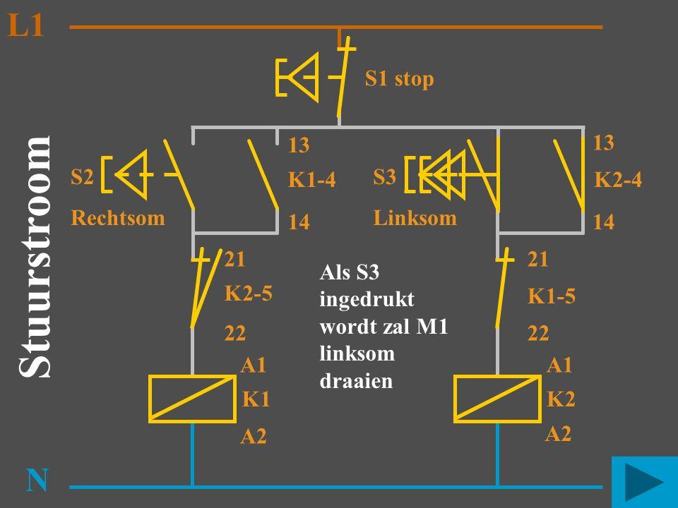 S2 Rechtsom K1 N K2-5 K1-4 13 14 A1 A2 Stuurstroom L1 S3 Linksom K2 K1-5 K2-4 13 14 A1 A2 21 22 21 S1 stop Als S3 ingedrukt wordt zal M1 linksom draai