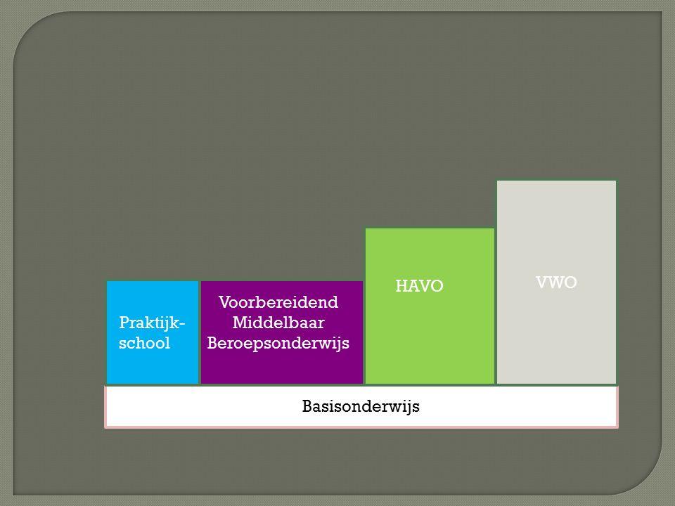 Basisonderwijs Voorbereidend Middelbaar Beroepsonderwijs HAVO VWO Praktijk- school