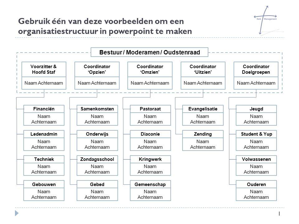 Gebruik één van deze voorbeelden om een organisatiestructuur in powerpoint te maken 1 Coordinator 'Omzien' Naam Achternaam Voorzitter & Hoofd Staf Naa