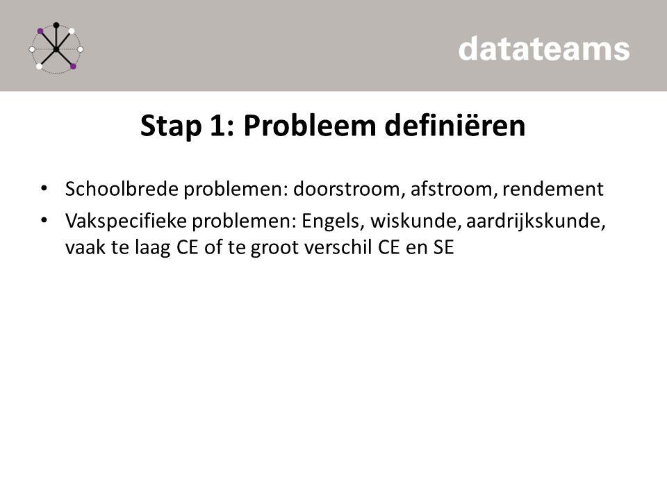 Stap 1: Probleem definiëren Schoolbrede problemen: doorstroom, afstroom, rendement Vakspecifieke problemen: Engels, wiskunde, aardrijkskunde, vaak te