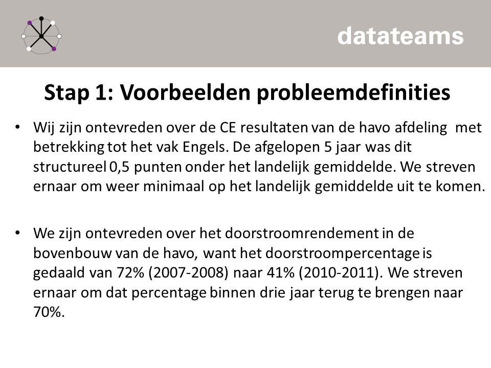 Stap 1: Voorbeelden probleemdefinities Wij zijn ontevreden over de CE resultaten van de havo afdeling met betrekking tot het vak Engels. De afgelopen