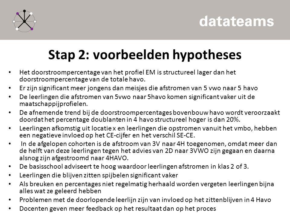 Stap 2: voorbeelden hypotheses Het doorstroompercentage van het profiel EM is structureel lager dan het doorstroompercentage van de totale havo. Er zi