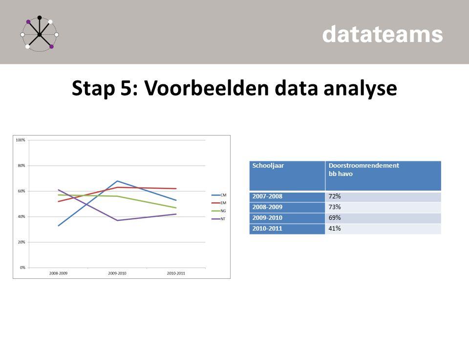 Stap 5: Voorbeelden data analyse SchooljaarDoorstroomrendement bb havo 2007-200872% 2008-200973% 2009-201069% 2010-201141%