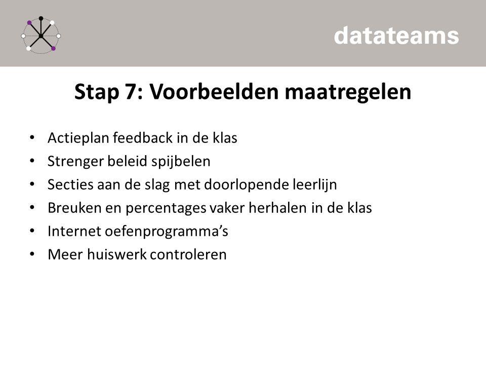 Stap 7: Voorbeelden maatregelen Actieplan feedback in de klas Strenger beleid spijbelen Secties aan de slag met doorlopende leerlijn Breuken en percen