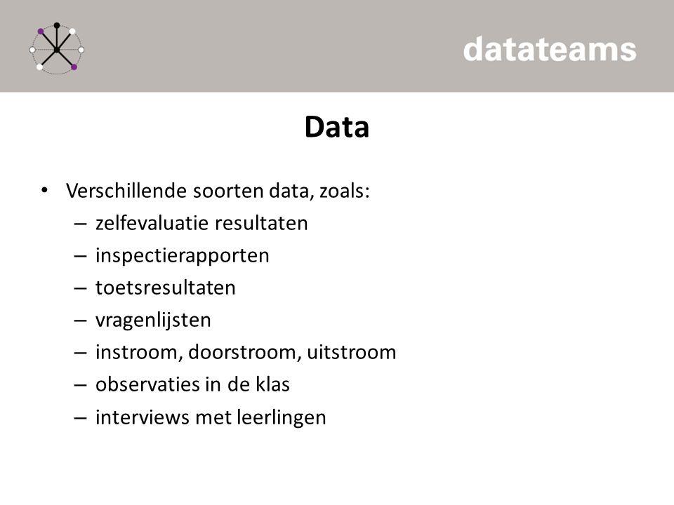 Data Verschillende soorten data, zoals: – zelfevaluatie resultaten – inspectierapporten – toetsresultaten – vragenlijsten – instroom, doorstroom, uits