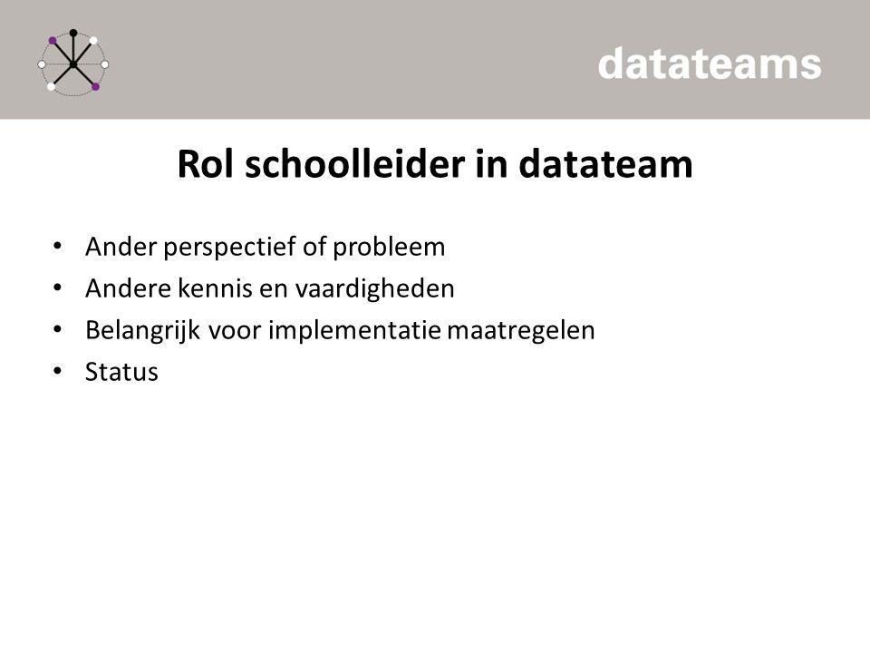 Rol schoolleider in datateam Ander perspectief of probleem Andere kennis en vaardigheden Belangrijk voor implementatie maatregelen Status