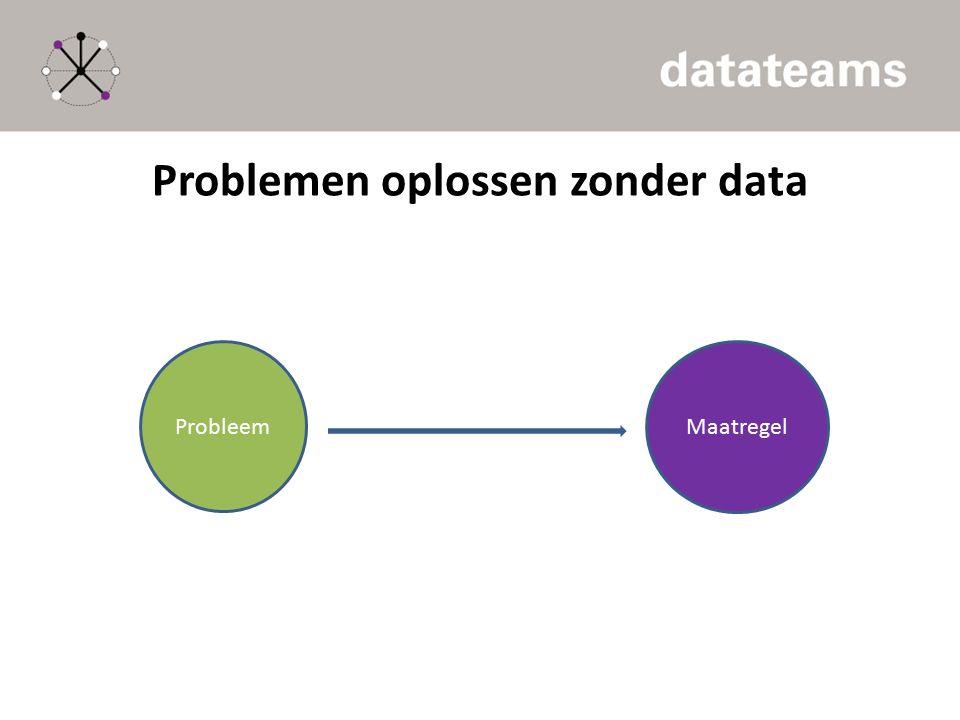 Problemen oplossen zonder data Probleem Maatregel