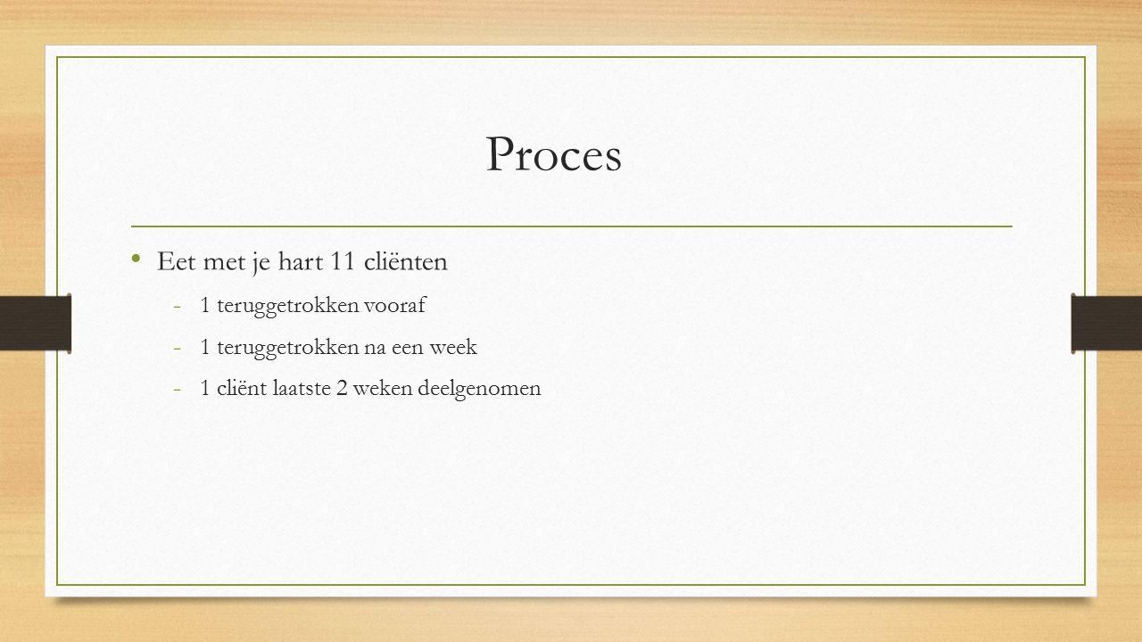 Proces Eet met je hart 11 cliënten - 1 teruggetrokken vooraf - 1 teruggetrokken na een week - 1 cliënt laatste 2 weken deelgenomen