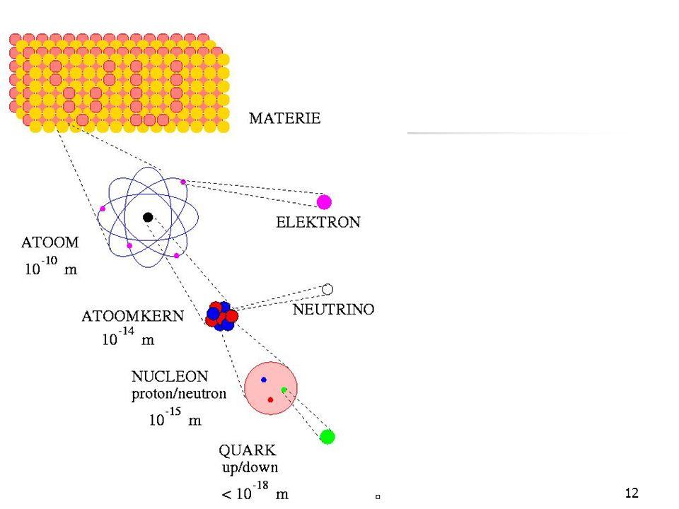 11 Subatomaire deeltjes