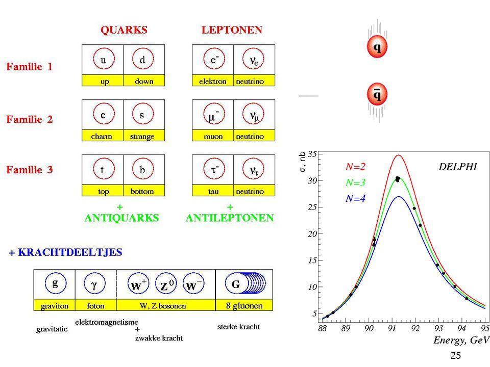 24 Standaard model 3 deeltjesfamilies 4 fundamentele krachten sterke kracht quark  nucleon  atoomkern elektromagnetische kracht atoom  molecuul  complexiteit zwakke kracht verval zwaartekracht UNIFICATIE